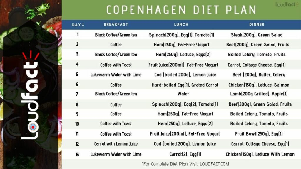 Copenhagen Diet 13 Day Diet Plan For Weight Loss And Detox Loudfact